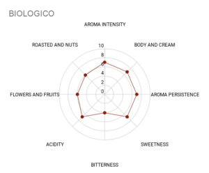 BIOLOGICO coffee chart