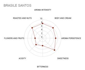 Mokasol Brasile Santos sensory chart