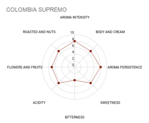 Mokasol Colombia Supremo sensory chart