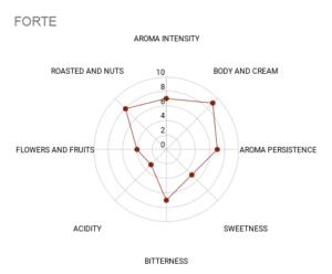 Mokasol Gusto Forte sensory chart