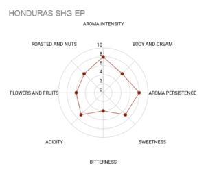 HONDURAS SHG EP
