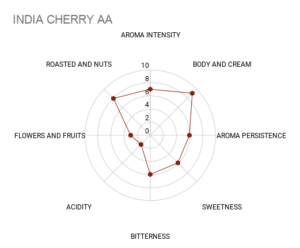 Mokasol India Cherry sensory chart