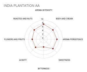 Mokasol India Plantation AA sensory chart