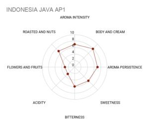 Mokasol Java AP1 sensory chart