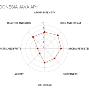INDONESIA JAVA AP1 coffee chart