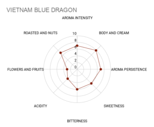 Mokasol Vietnam Blue Dragon sensory chart