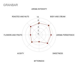 Mokasol Gran Bar sensory chart