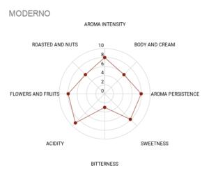 Mokasol Moderno sensory chart