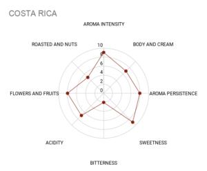 COSTA RICA - Coffee Chart
