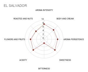 EL SALVADOR - Coffee Chart