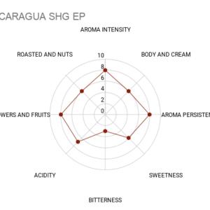 nicaragua coffee chart